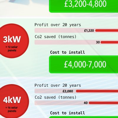 How much do solar panels cost in the UK?