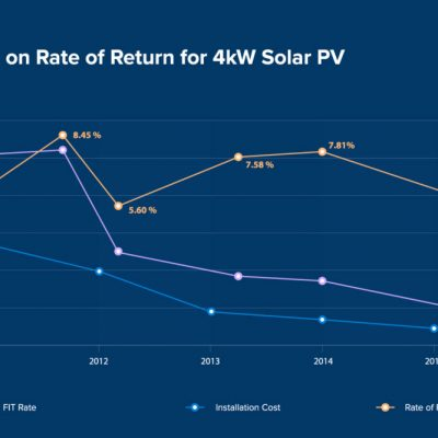 Solar profitability