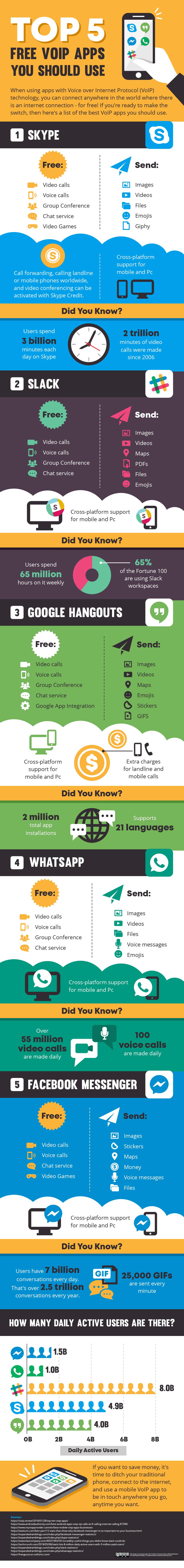 Top 5 VoIP Apps