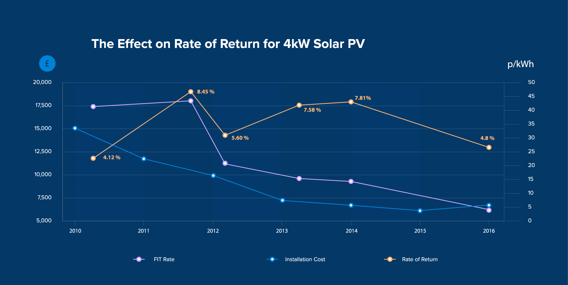 Solar Panels Effect on ROR Costs