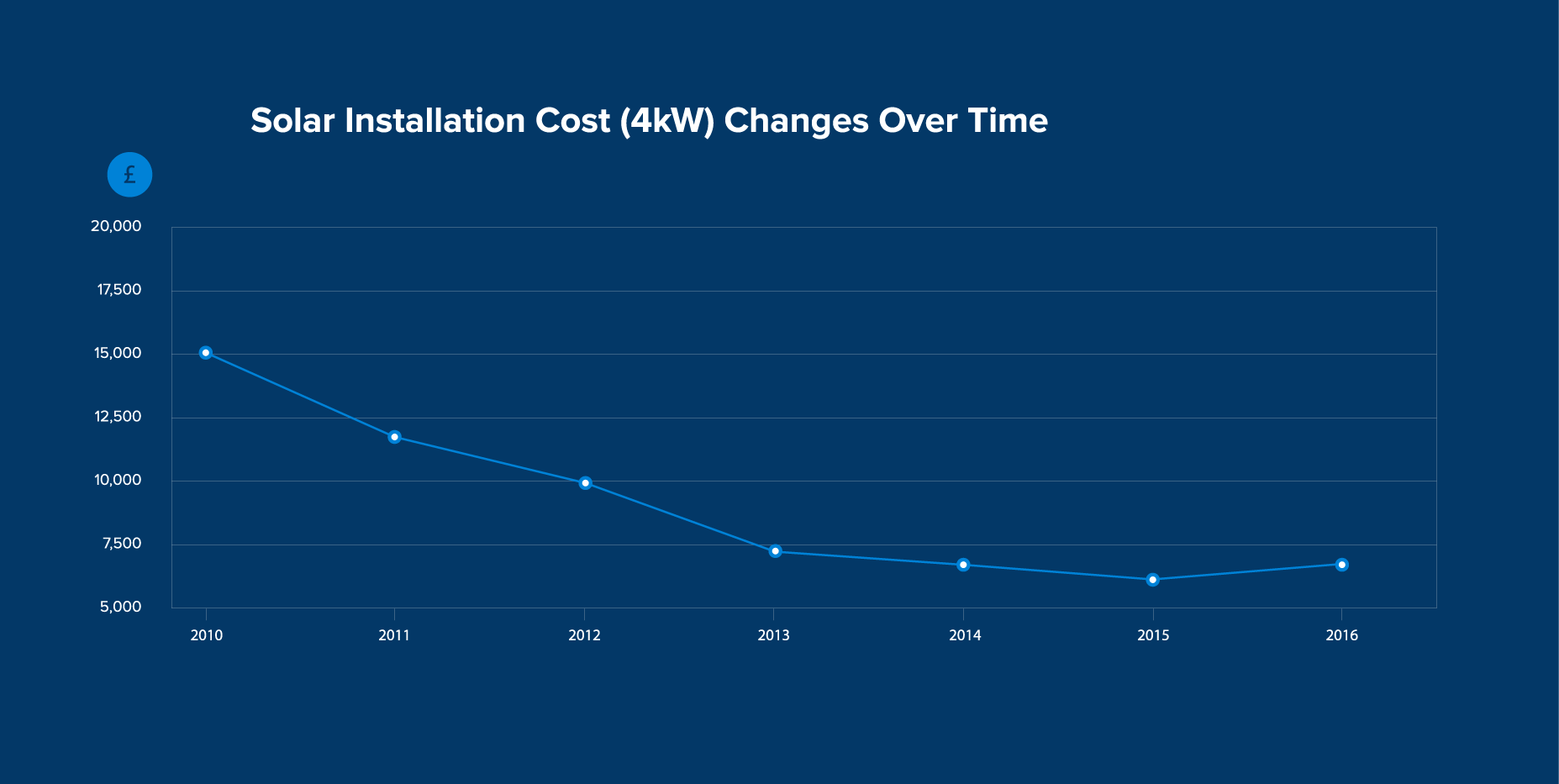 UK Solar installation costs (4kW) from 2010-2016. Credit: Expertsure.com/UK
