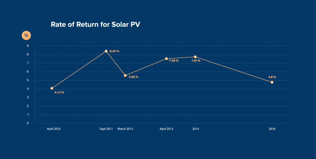 UK Solar rate of return from 2010-2016. Credit: Expertsure.com/UK