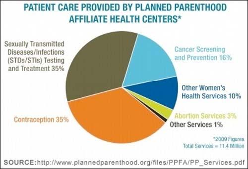 Planned Parenthood Services