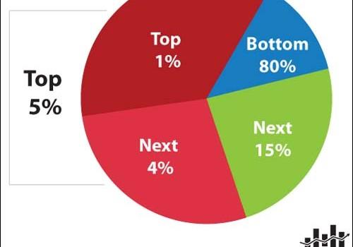 top 5 percent