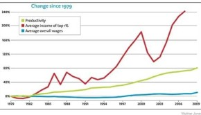wealth inequality chart