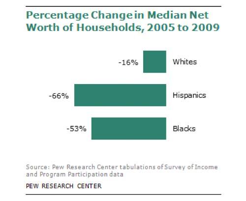 Median net income chart