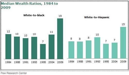median wealth ratios chart