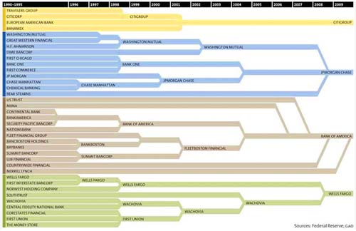 Consolidation of banks