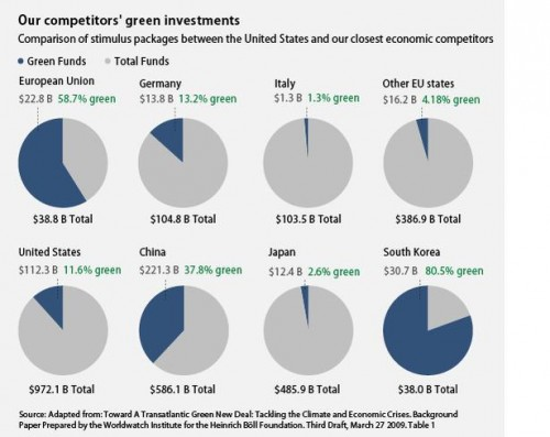 south-korea-green investment