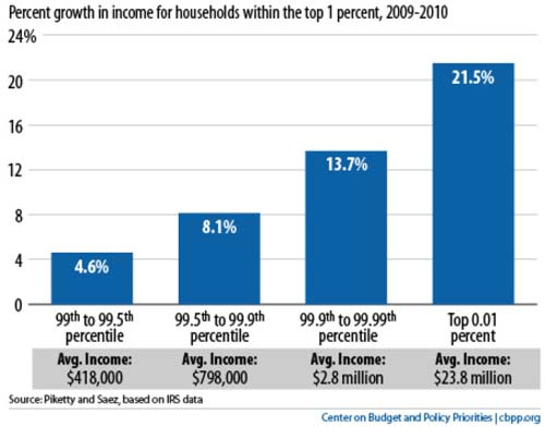 income growth
