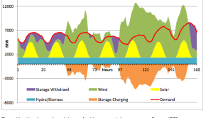minnesota electricity supply demand clean energy