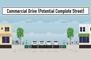Proposed design of Commercial Drive in Vancouver