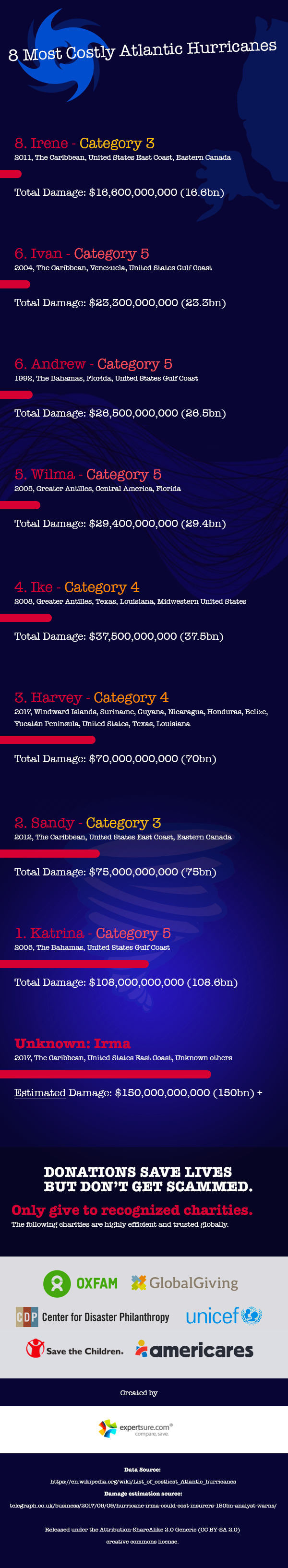 8 Most Costly Atlantic Hurricanes